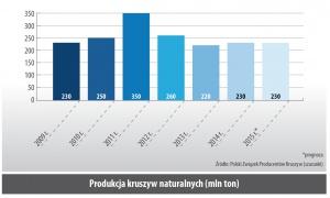 Produkcja kruszyw naturalnych (mln ton)