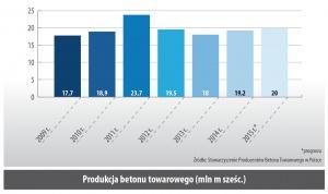 Produkcja betonu towarowego (mln m szesc.)