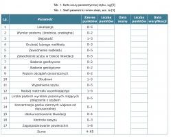 Tab. 1. Karta oceny parametrycznej szybu, wg [5]