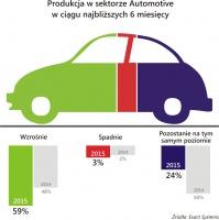 Produkcja w sektorze Automotive w ciągu najbliższych 6 miesięcy