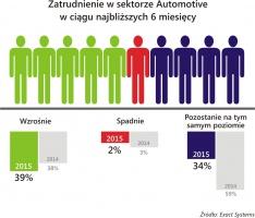 Zatrudnienie w sektorze Automotive w ciągu najbliższych 6 miesięcy