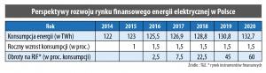 Perspektywy rozwoju rynku finansowego energii elektrycznej w Polsce