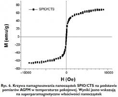 Rys. 6. Krzywa namagnesowania nanocząstek SPIO/CTS na podstawie pomiarów AGFM w temperaturze pokojowej. Wyniki jasno wskazują na superparamagnetyczne właściwości nanocząstek