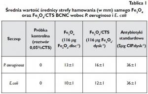 Tablica 1 Średnia wartość średnicy strefy hamowania (w mm) samego Fe3O4 oraz Fe3O4/CTS BCNC wobec P. aeruginosa i E. coli