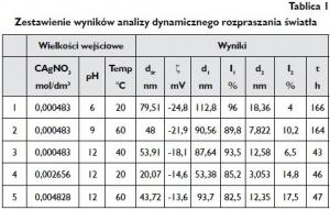 Tablica 1 Zestawienie wyników analizy dynamicznego rozpraszania światła