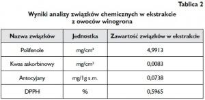 Tablica 2 Wyniki analizy związków chemicznych w ekstrakcie z owoców winogrona