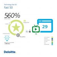 Kategoria główna - Technology Fast 50
