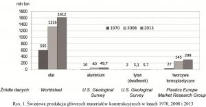 Rys. 1. Światowa produkcja głównych materiałów konstrukcyjnych w latach 1970, 2008 i 2013