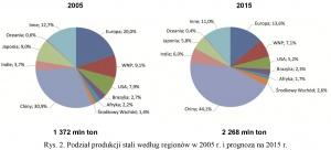 Rys. 2. Podział produkcji stali według regionów w 2005 r. i prognoza na 2015 r.
