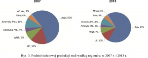 Rys. 3. Podział światowej produkcji stali według regionów w 2007 r. i 2013 r.