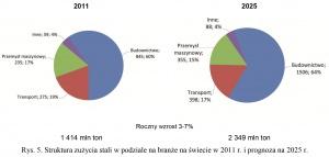 Rys. 5. Struktura zużycia stali w podziale na branże na świecie w 2011 r. i prognoza na 2025 r.