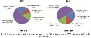 Rys. 6. Światowe zużycie stali w sektorach energetyki w 2011 r. i prognoza na 2025 r. (zużycie stali – mln ton; udział - %)