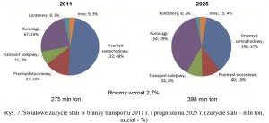 Rys. 7. Światowe zużycie stali w branży transportu 2011 r. i prognoza na 2025 r. (zużycie stali – mln ton, udział - %)