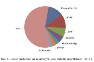 Rys. 8. Główni producenci na światowym rynku techniki spawalniczej – 2014 r.