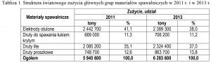 Tablica 1. Struktura światowego zużycia głównych grup materiałów spawalniczych w 2011 r. i w 2013 r.