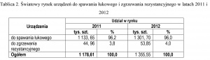 Tablica 2. Światowy rynek urządzeń do spawania łukowego i zgrzewania rezystancyjnego w latach 2011 i 2012