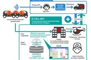 Schemat systemu HelpNet. fot. Toyota