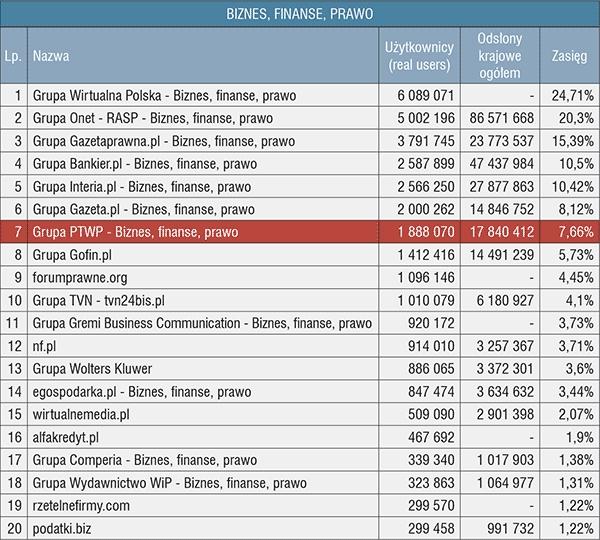 Wyniki badania Megapanel PBI/Gemius (kategoria Biznes-Finanse-Prawo) za październik 2015 r.