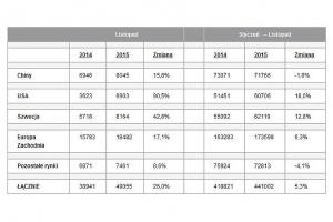Statystyki sprzedaży (dostawy do klientów końcowych) samochodów wyprodukowanych przez Volvo Car Group. źródło: Volvo