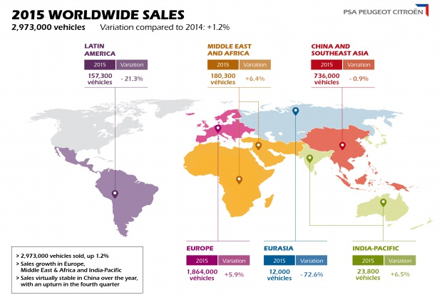 Wzrosła światowa sprzedaż Grupy PSA Peugeot Citroen