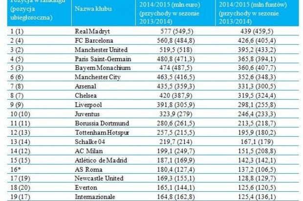 grafika kluby piłkarskie.jpg