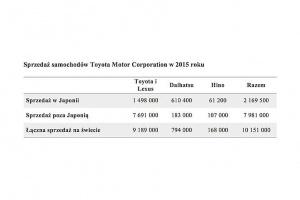 źródło: Toyota