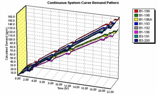 tucsonwater_hydraulic modeling_5.jpg