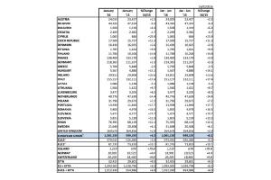 Europejskie rejestracje nowych samochodów w styczniu 2016. fot. ACEA