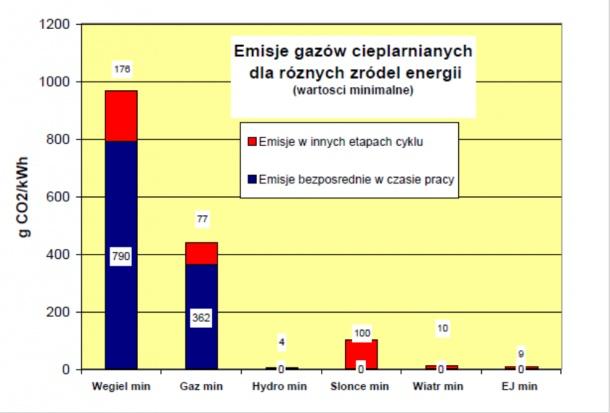 Porównanie minimalnych możliwych emisji CO2 przy wytwarzaniu energii elektrycznej z różnych źródeł według oceny World Energy Council pokazuje rys. 1.