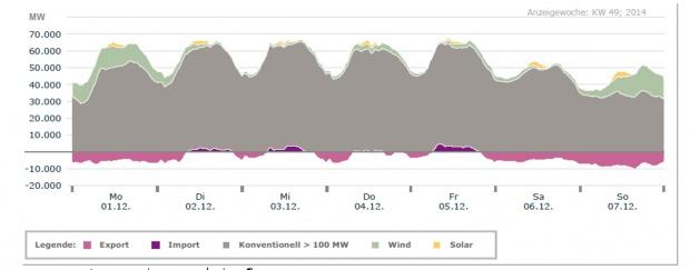 Rys. 2 Przez pięć kolejnych dni w grudniu 2014 r. OZE w Niemczech nie dostarczały energii elektrycznej