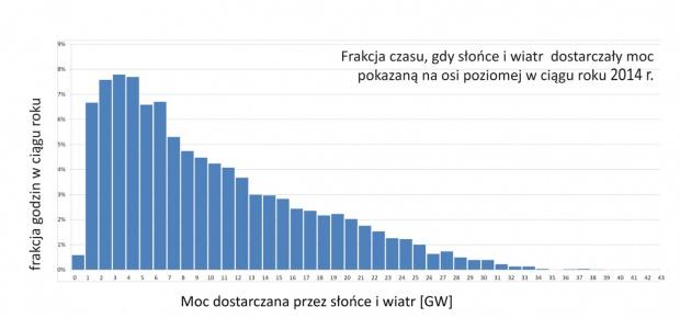 Rys. 5 Godzinowa moc łączna wiatru i słońca w Niemczech w 2014 roku