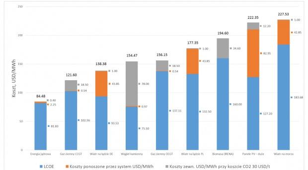 Rys. 8 Suma kosztów ponoszonych przez społeczeństwo przy wytwarzaniu energii elektrycznej z różnych źródeł.