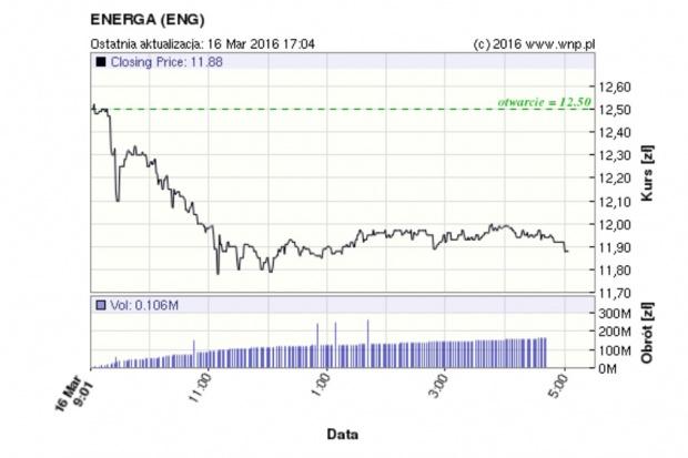 Akcje Energi potaniały o 10,68 proc., ale PGE wzrosły