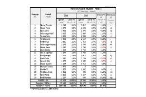 Ranking modeli najchętniej kupowanych w Polsce. fot. PZPM