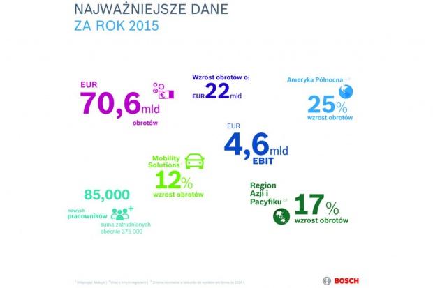 Wysokie obroty Boscha w Polsce