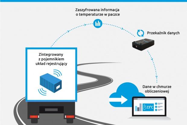 Innowacyjny system pomiarowy polskiej firmy w branży opakowaniowej