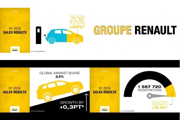 Globalne 1,5 mln aut Grupy Renault