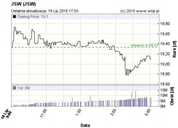 JSW wykres.jpg