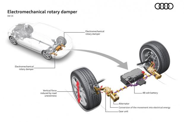 Audi wprowadzi elektromechaniczne amortyzatory obrotowe