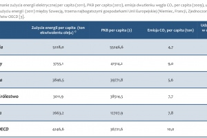 Tabela 1. Porównanie zużycia energii elektrycznej per capita (2011), PKB per capita (2012), emisja dwutlenku węgla CO2 per capita (2009), udział energii jądrowej w całkowitym zużyciu energii (2011) między Szwecją, trzema najbogatszymi gospodarkami Unii Europejskiej (Niemiec, Francji, Zjednoczonego Królestwa), Polską oraz średnią państw OECD [3].