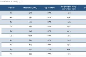 Tabela 2. Lista działających reaktorów w Szwecji [4].