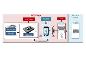 Smartfon jak kluczyk do samochodu
