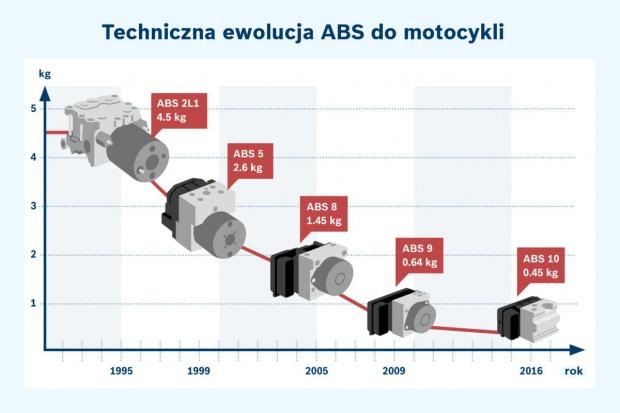 Bosch: idzie nowe w motocyklowych układach wsparcia