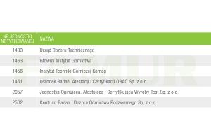 Tabela 1. Numery polskich jednostek notyfikowanych oceniających zgodność na podstawie dyrektywy 2014/34/UE