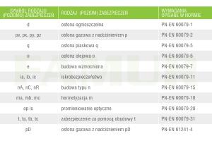 Tabela 2. Rodzaje zabezpieczeń stosowanych w urządzeniach przeznaczonych do pracy w strefach zagrożonych wybuchem