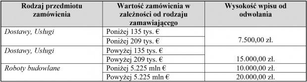 Źródło: komunikaty.pl