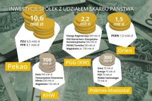 Na co spółki Skarbu Państwa wydały prawie 15 mld zł?