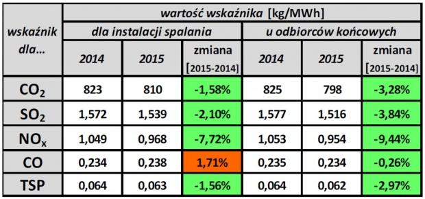 Zestawienie wielkości wskaźników emisyjności dla lat 2014 i 2015 (źródło: KOBiZE)