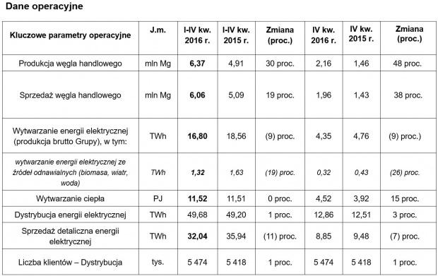 Źródło: Tauron Polska Energia