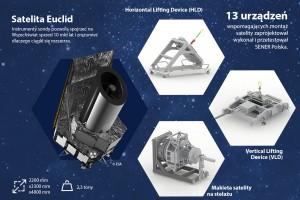 Udane testy polskiego urządzenia do integracji satelitów